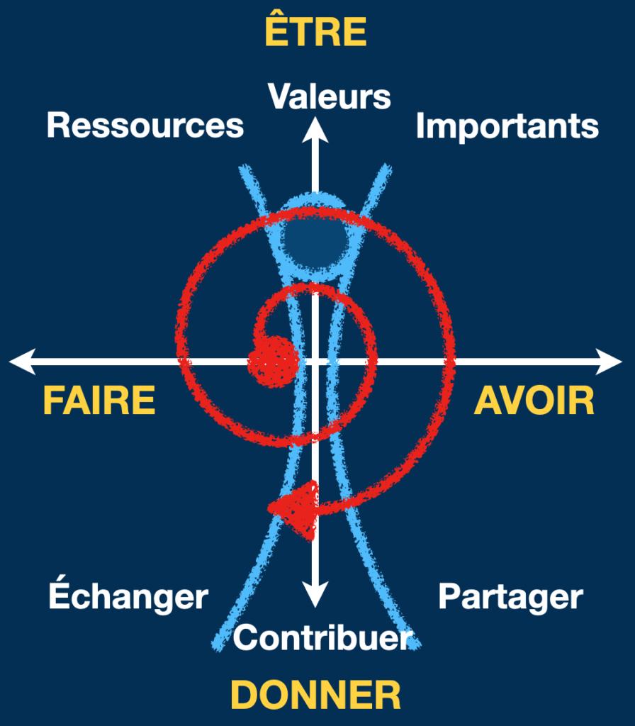 FAIRE et AVOIR vs ÊTRE et DONNER